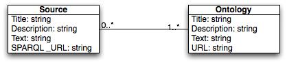 Source & Ontology class diagram